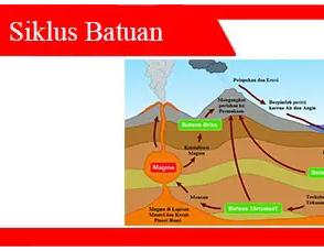 Siklus-Batuan-Pengertian-Jenis-dan-Contoh-Siklus-Batuan
